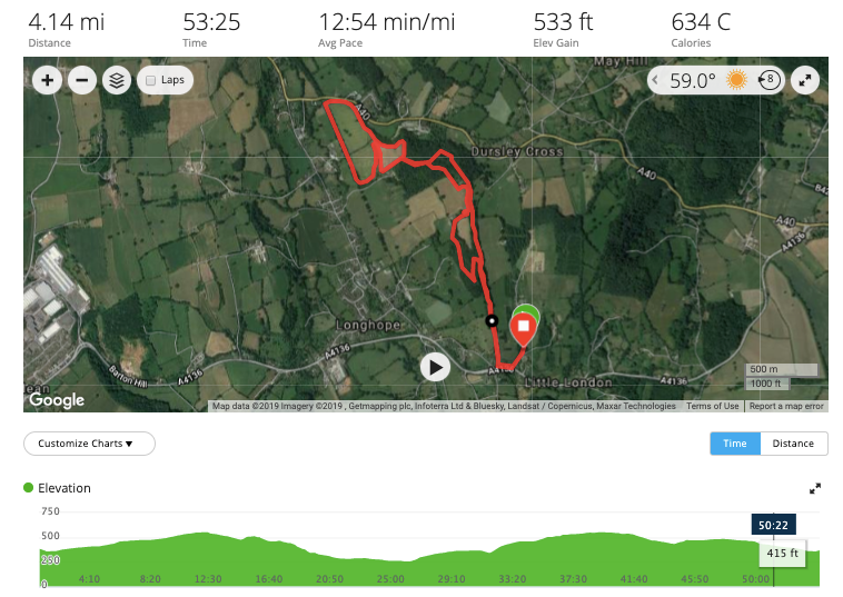 Finish Line Events - Dick Whittington 4 Route and Elevation Graph